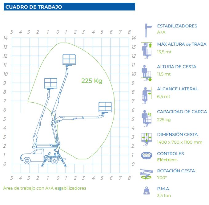 diagrama de trabajo pick up con cesta elvadora 14A